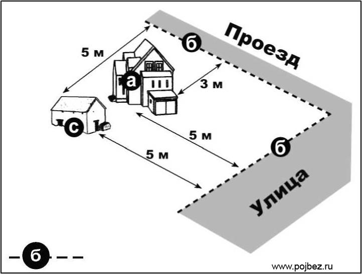 Расстояние от дома до дороги нормативы ваш