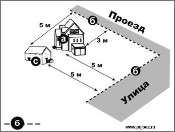 Минимальное расстояние дома от дороги по пожарным нормам