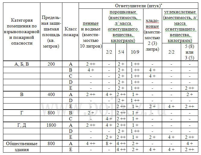 инете при выборе огнетушителя какие показатели нужно учитывать казенное учреждение Волгоградской